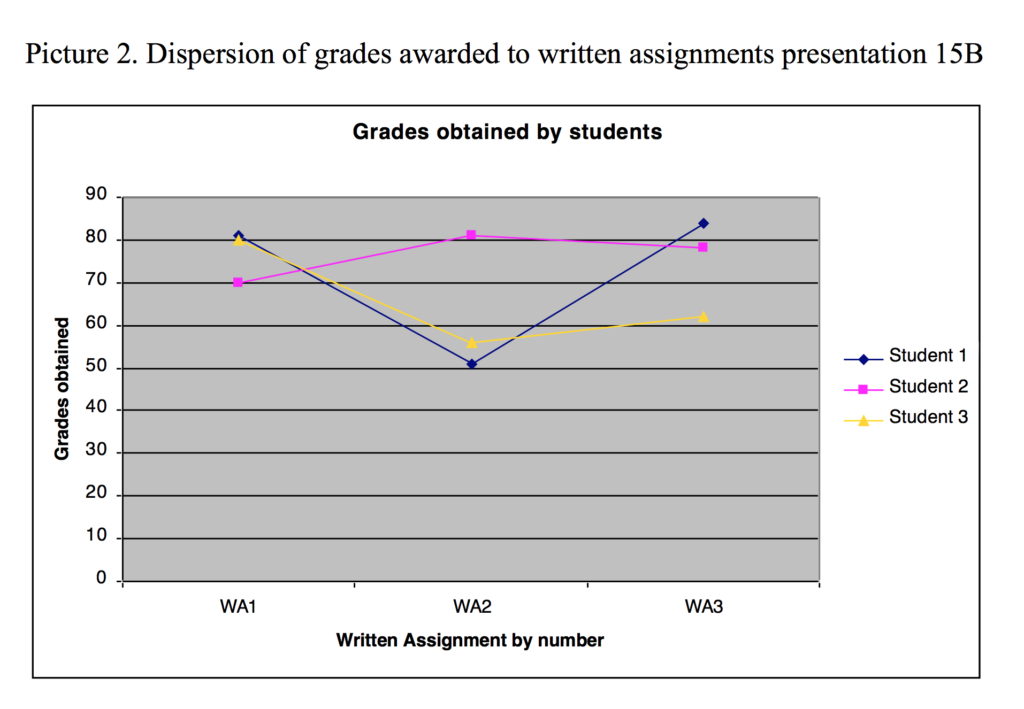 Grade Distribution 15b