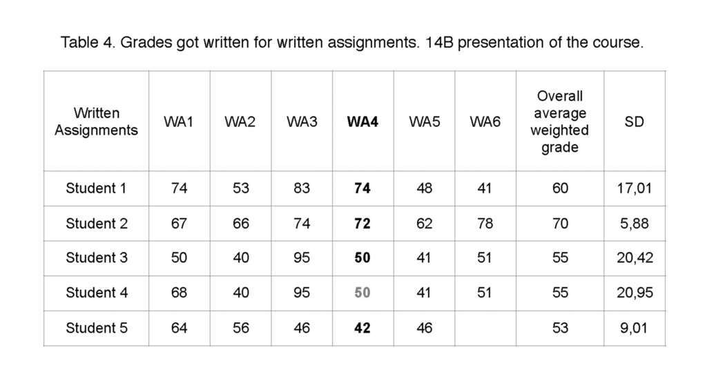 Grades got for written assignments presentation 14B
